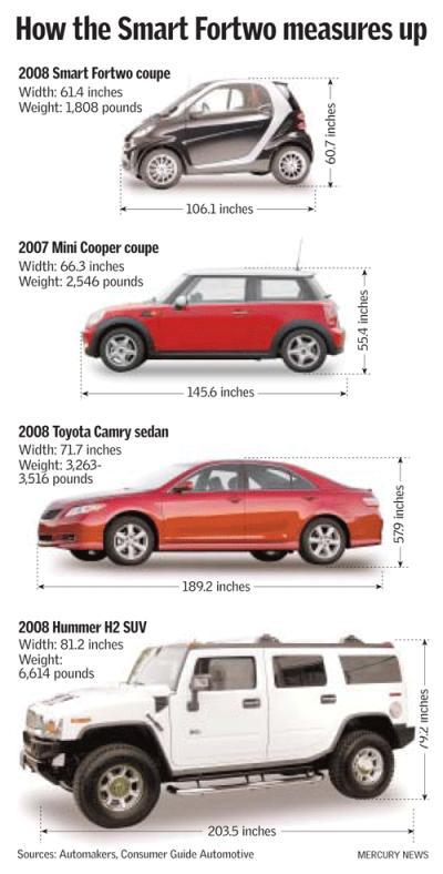 Smart Car Electric Dimensions